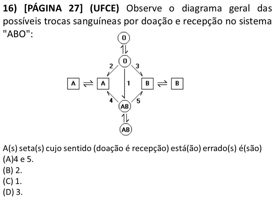16) [PÁGINA 27] (UFCE) Observe o diagrama geral das possíveis trocas sanguíneas por doação e recepção no sistema ABO :